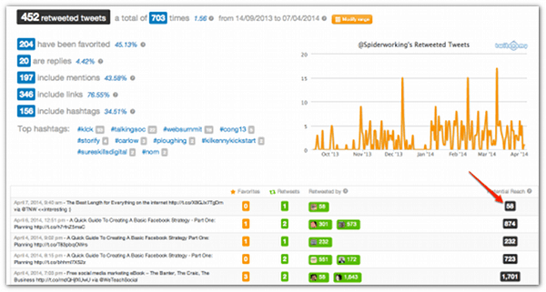 Measure Your Success & Find Influencers On Twitter With Twitonomy - Cool Tool