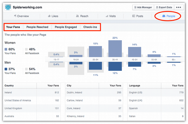 A Quick Guide To Creating A Facebook Strategy – Part 3: Measurement