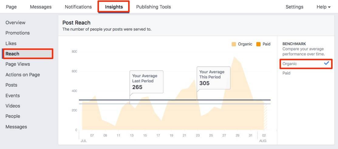 facebook organic reach benchmarking