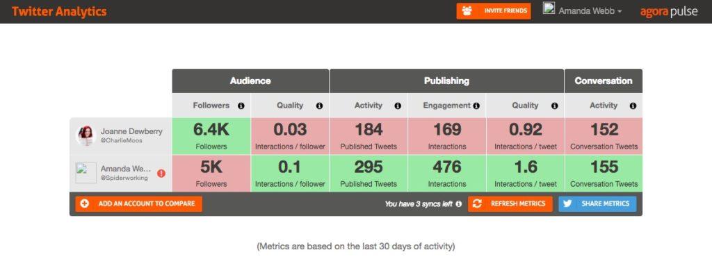 Agora Pulse free Twitter analytics tool