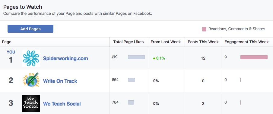 Facebook Insights let you benchmark yourself against your competitors