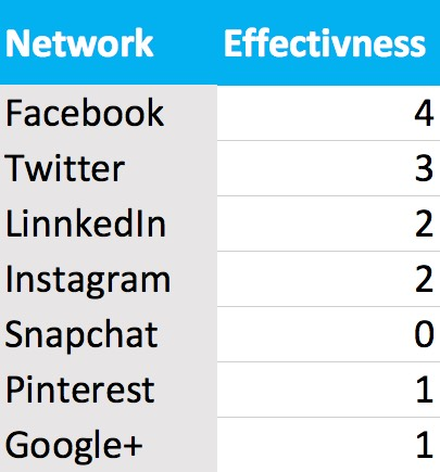 Score the social networks that you are using most effectively
