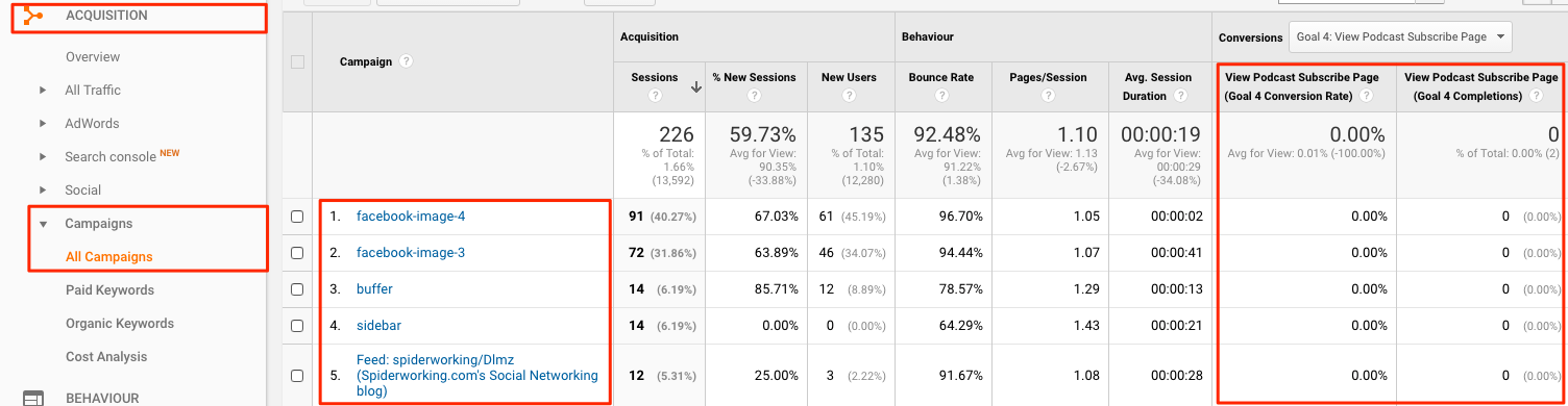 Campaigns in Google analytics and how it links to goals