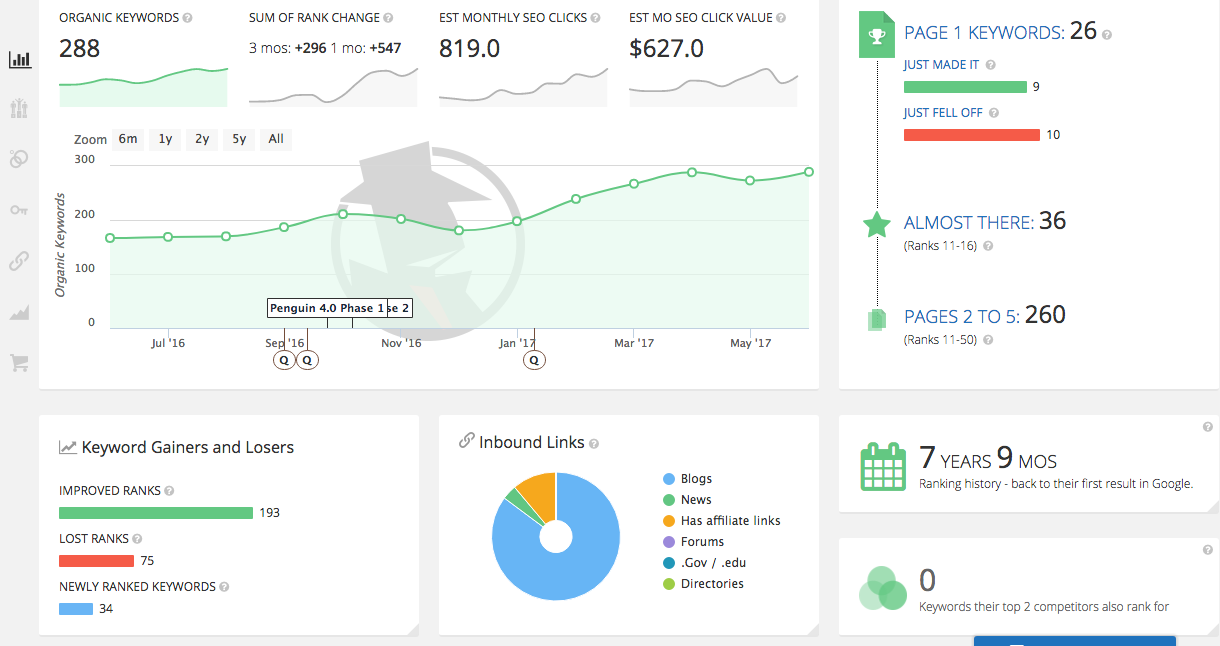 Spyfu shows you data about the keywords you and your competitors rank for